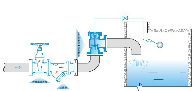 全自动水位控制阀_全自动水位控制阀分享展示图片